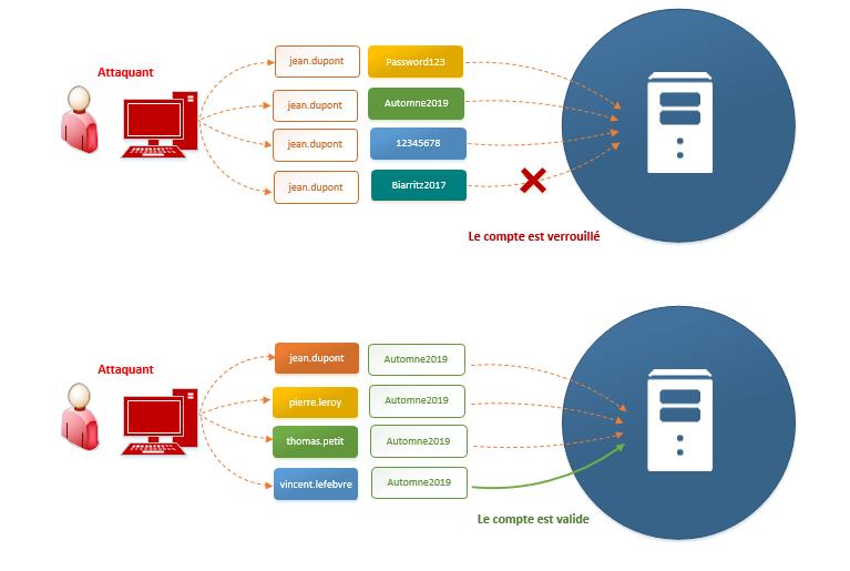 Password spraying (en bas) vs attaque par force brute (en haut)